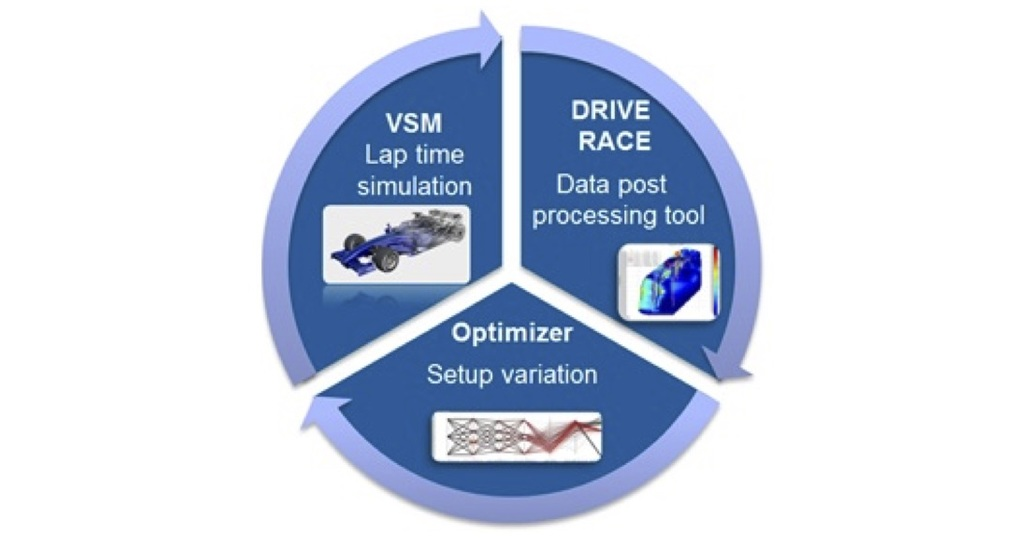 Vehicle Simulation Tool Chain - RACE - avl com