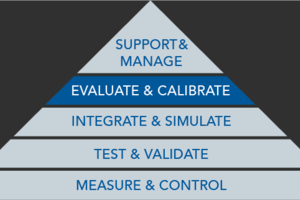 Evaluate and Calibrate