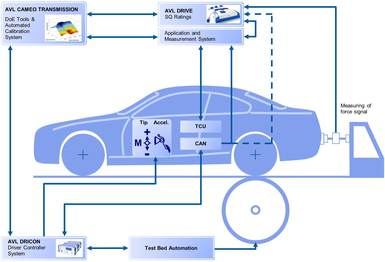 Passenger Car Transmission Calibration_3