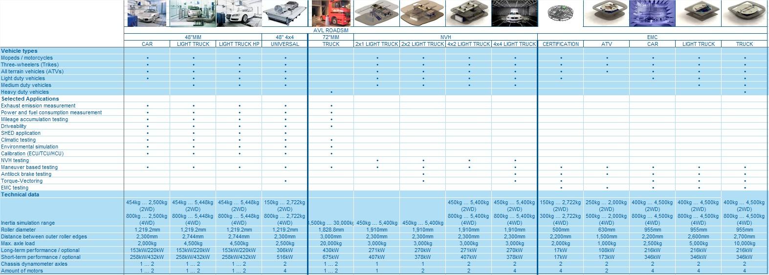 Avl Roadsim Chassis Dynamometer Development Avl Com