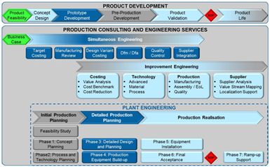 Plant Production Engineering