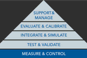 Measure and Control Pyramid