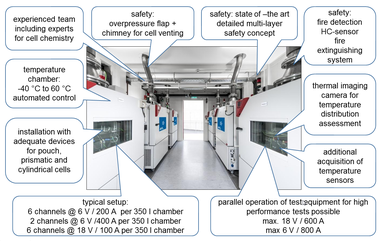 An overview of AVL developed Battery Cell Tester Units installed at AVL for benchmarking, cell validation, simulation parametrization and ageing tests.