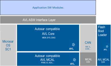 Overview of AVL Software module system