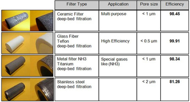 Further information about filter elements
